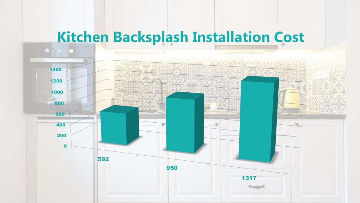 Cost Of Kitchen Backsplash  Kitchen Backsplash Installation Cost & Estimates MK