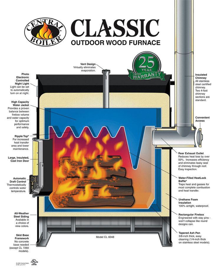 DIY Outdoor Wood Furnace  14 best images about diy wood furnace on Pinterest