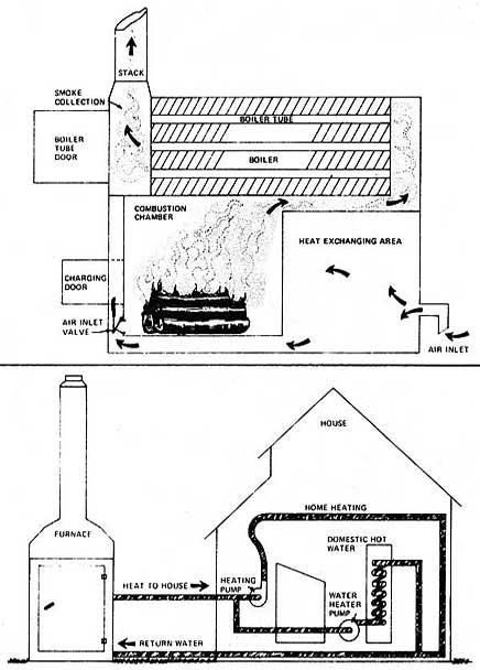DIY Outdoor Wood Furnace  Outdoor Wood Burning Furnaces