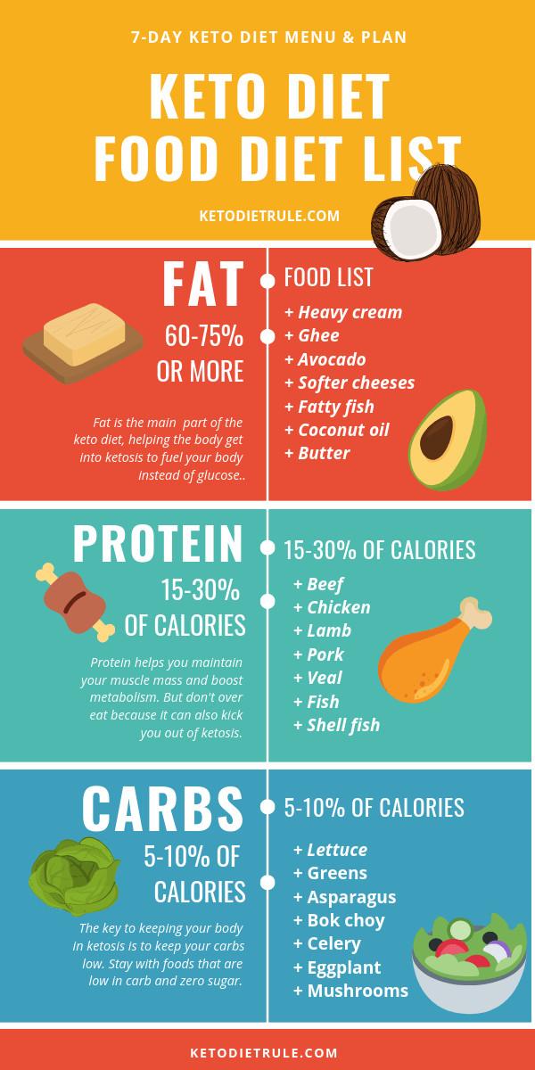 Menu For Keto Diet  7 Types Popular Diet Plans Women Fitness Magazine