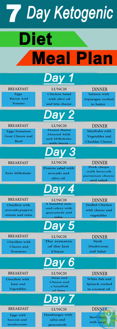 Menu For Keto Diet  Ketogenic Diet – 7 Day Ketogenic Diet Meal Plan
